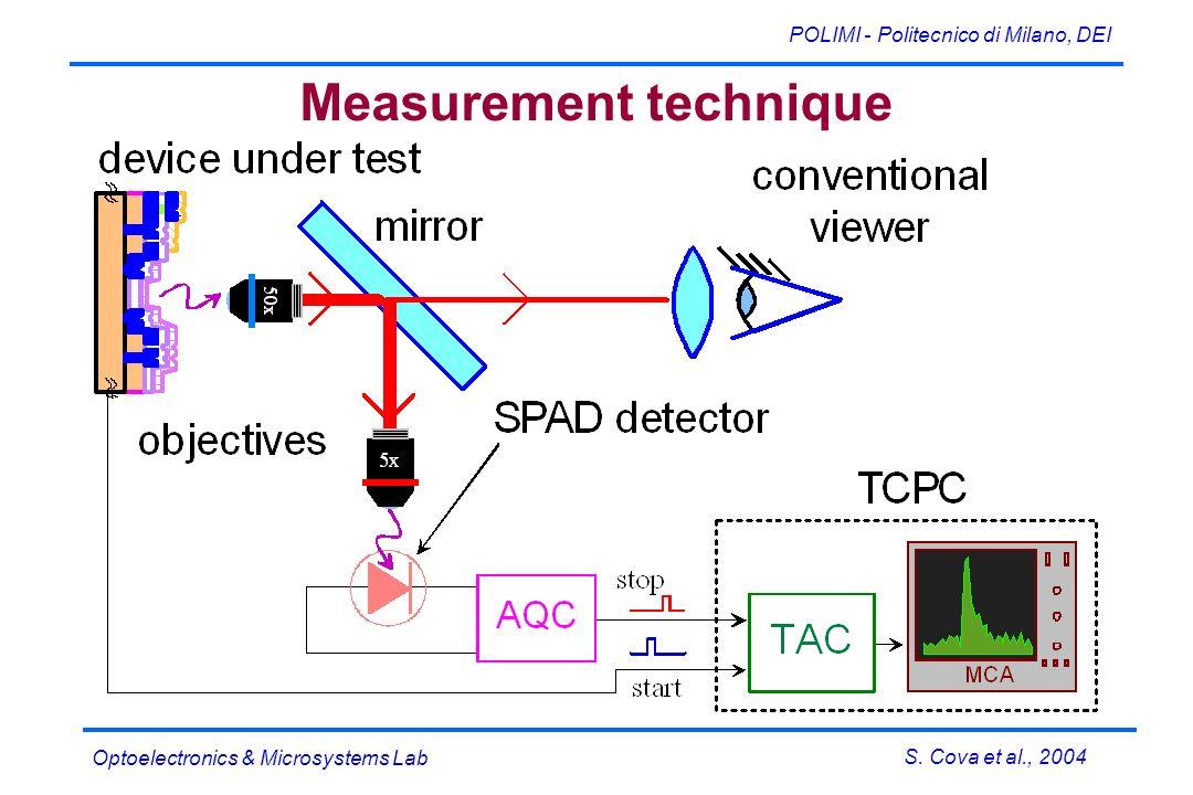 S. Cova et al., 2004 POLIMI - Politecnico di Milano, DEI Optoelectronics & Microsystems Lab Measurement technique