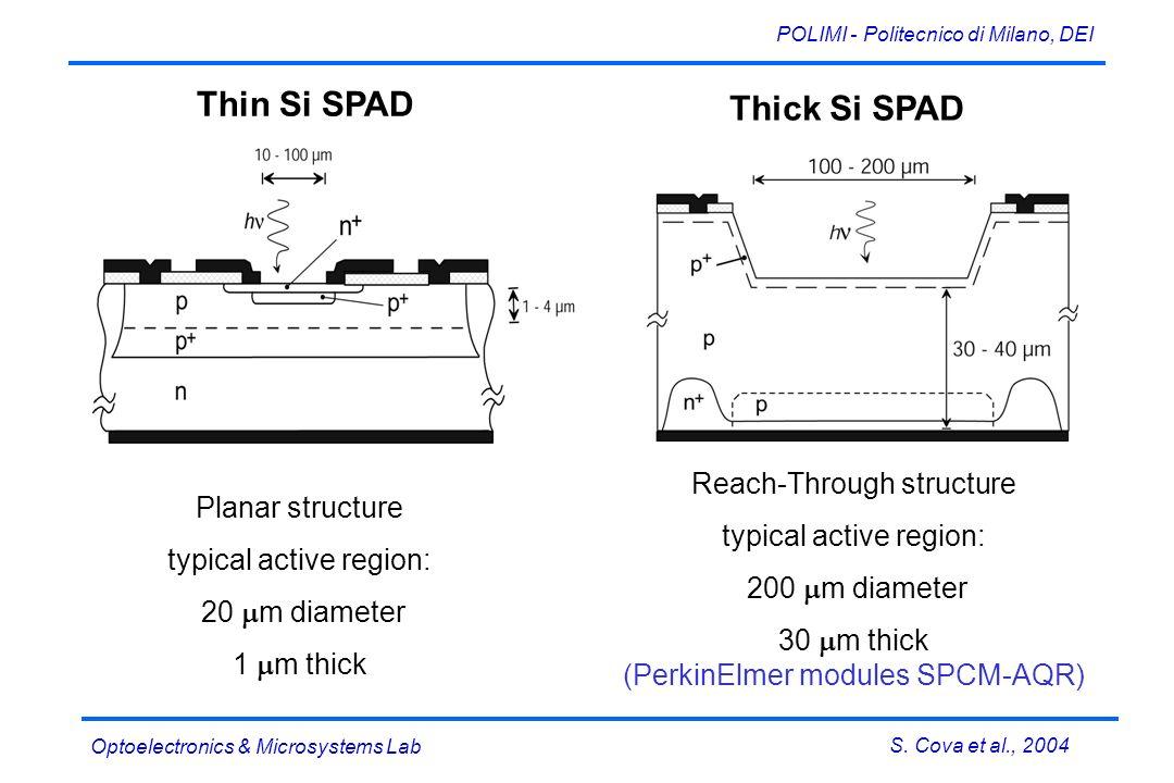 S. Cova et al., 2004 POLIMI - Politecnico di Milano, DEI Optoelectronics & Microsystems Lab Thin Si SPAD Thick Si SPAD Planar structure typical active