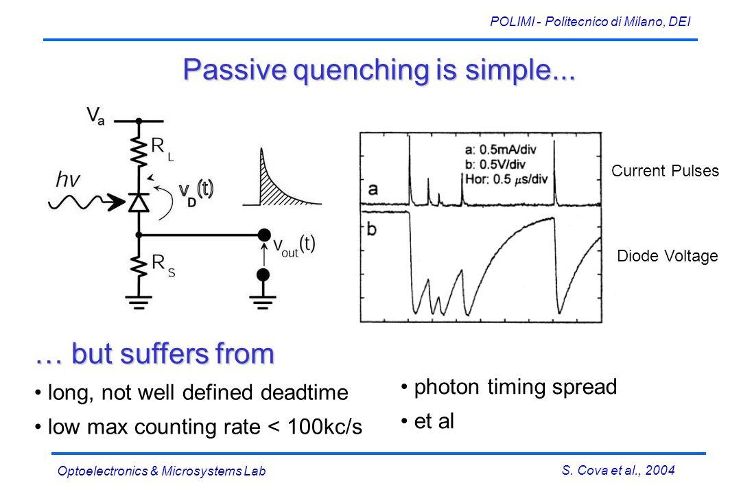 S. Cova et al., 2004 POLIMI - Politecnico di Milano, DEI Optoelectronics & Microsystems Lab Passive quenching is simple... Current Pulses Diode Voltag