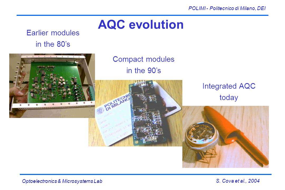 S. Cova et al., 2004 POLIMI - Politecnico di Milano, DEI Optoelectronics & Microsystems Lab Earlier modules in the 80s Compact modules in the 90s Inte
