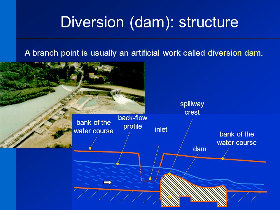 18 Diversion (dam): structure A branch point is usually an artificial work called diversion dam. back-flow profile spillway crest bank of the water co