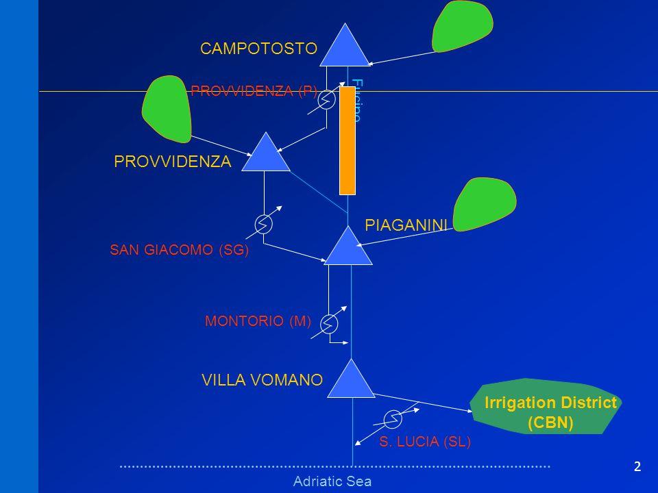 2 Schema fisicoSchema fisico Adriatic Sea Fucino VILLA VOMANO PIAGANINI PROVVIDENZA CAMPOTOSTO MONTORIO (M) SAN GIACOMO (SG) Irrigation District (CBN) S.