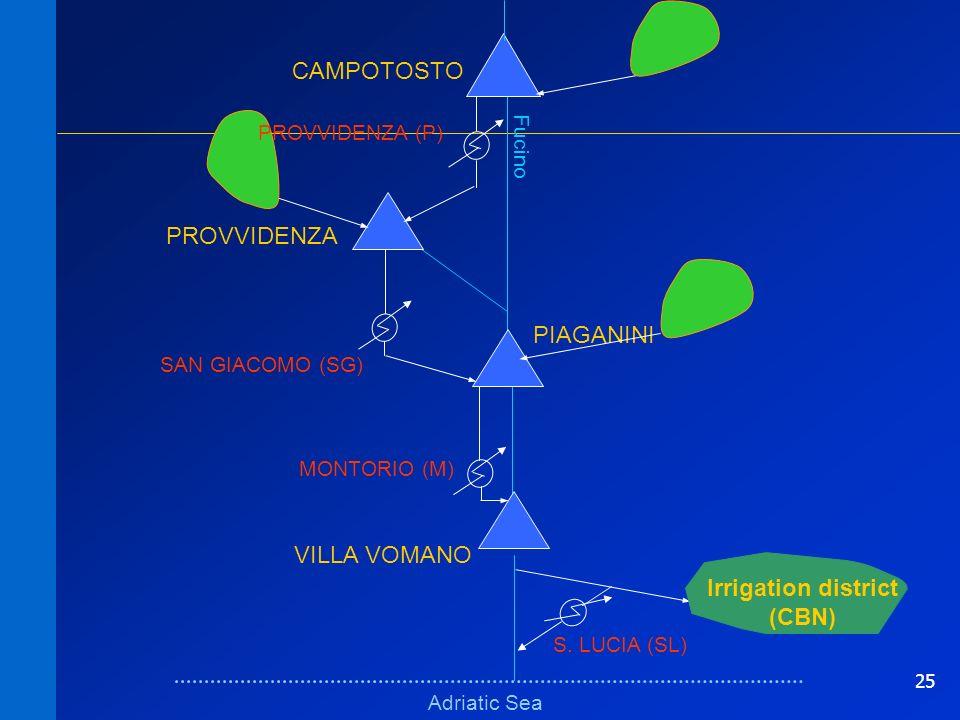 25 Schema fisico (bacini)Schema fisico (bacini) Adriatic Sea Fucino VILLA VOMANO PIAGANINI PROVVIDENZA CAMPOTOSTO MONTORIO (M) SAN GIACOMO (SG) Irrigation district (CBN) S.