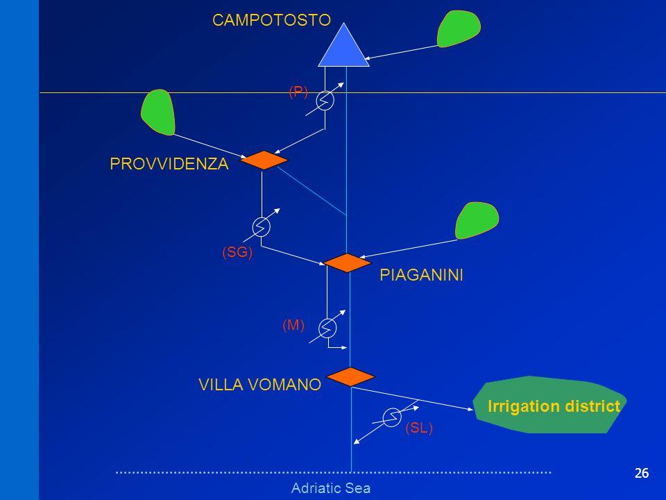26 Schema logico erratoSchema logico errato Adriatic Sea VILLA VOMANO PROVVIDENZA (M) (P) (SG) Irrigation district (SL) PIAGANINI CAMPOTOSTO