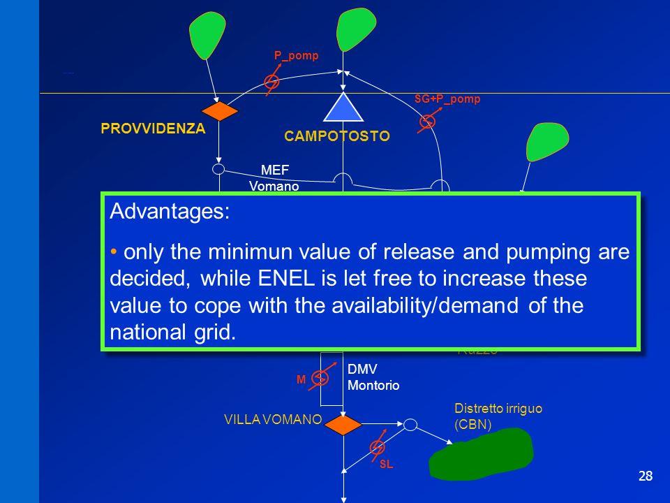 28 P SG M SL DMV Fucino MEF Vomano PIAGANINI CAMPOTOSTO PROVVIDENZA VILLA VOMANO Distretto irriguo (CBN) P_pomp SG+P_pomp Acquedotto del Ruzzo DMV Montorio Schema logico corretto Advantages: only the minimun value of release and pumping are decided, while ENEL is let free to increase these value to cope with the availability/demand of the national grid.