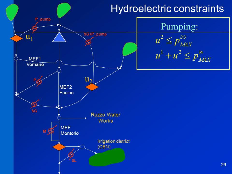 29 Pumping: Hydroelectric constraints P SG M SL MEF2 Fucino MEF1 Vomano Irrigation district (CBN) P_pump SG+P_pump Ruzzo Water Works MEF Montorio u2u2 u1u1