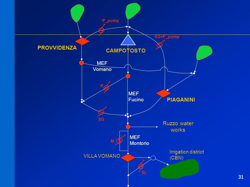 31 P SG M SL MEF Fucino MEF Vomano PIAGANINI CAMPOTOSTO PROVVIDENZA VILLA VOMANO Irrigation district (CBN) P_pump SG+P_pump Ruzzo water works MEF Montorio