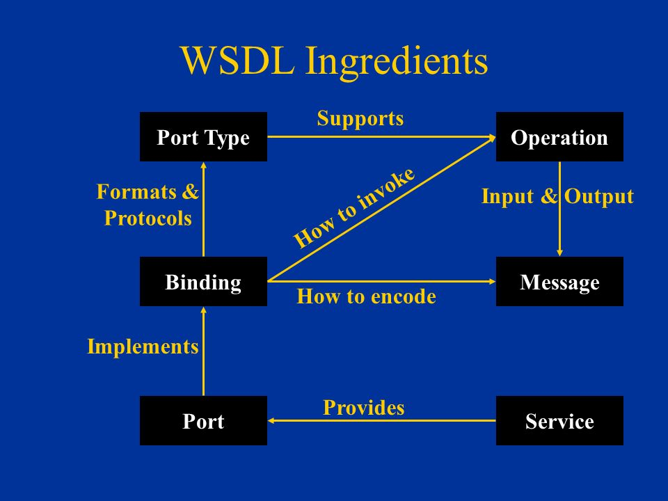 How To Define New Web Services.