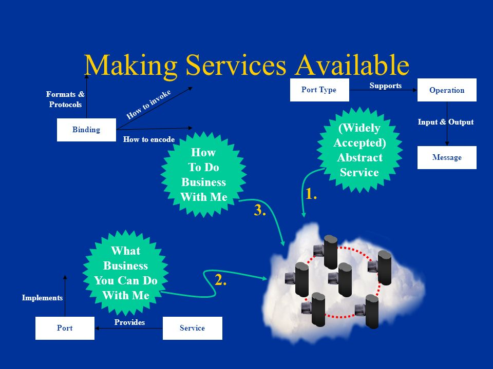 Making Services Available Message Operation Port Type Input & Output Supports Binding Formats & Protocols How to invoke How to encode PortService Implements Provides How To Do Business With Me (Widely Accepted) Abstract Service What Business You Can Do With Me 1.