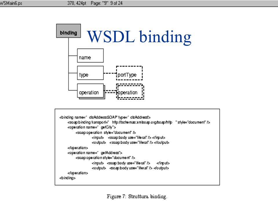WSDL binding