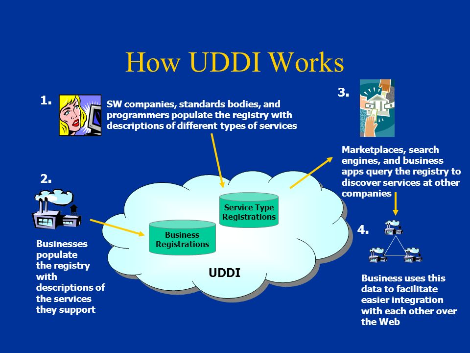 How UDDI Works UDDI Marketplaces, search engines, and business apps query the registry to discover services at other companies 3.3.