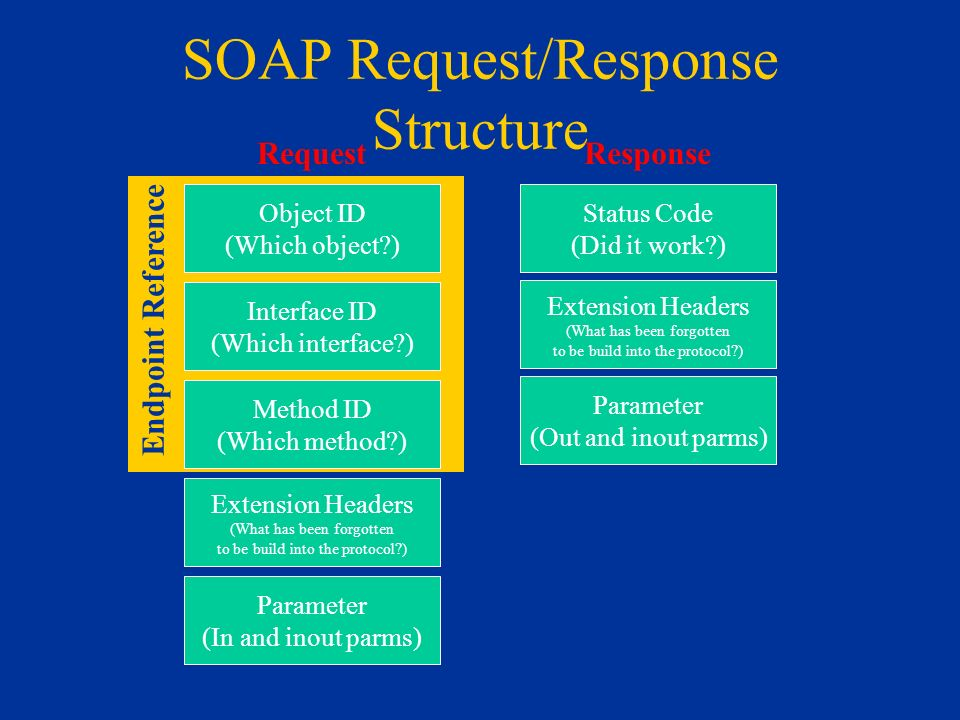 SOAP Request/Response Structure Object ID (Which object?) Interface ID (Which interface?) Method ID (Which method?) Extension Headers (What has been forgotten to be build into the protocol?) Parameter (In and inout parms) Request Status Code (Did it work?) Response Extension Headers (What has been forgotten to be build into the protocol?) Parameter (Out and inout parms) Endpoint Reference