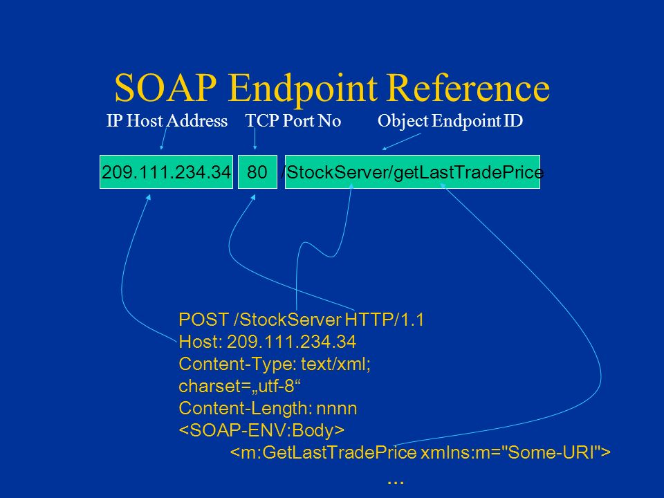 SOAP Endpoint Reference POST /StockServer HTTP/1.1 Host: 209.111.234.34 Content-Type: text/xml; charset=utf-8 Content-Length: nnnn...
