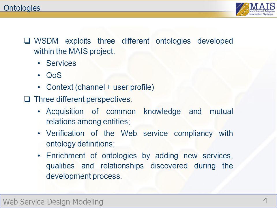 Web Service Design Modeling 5 Ontology relationships