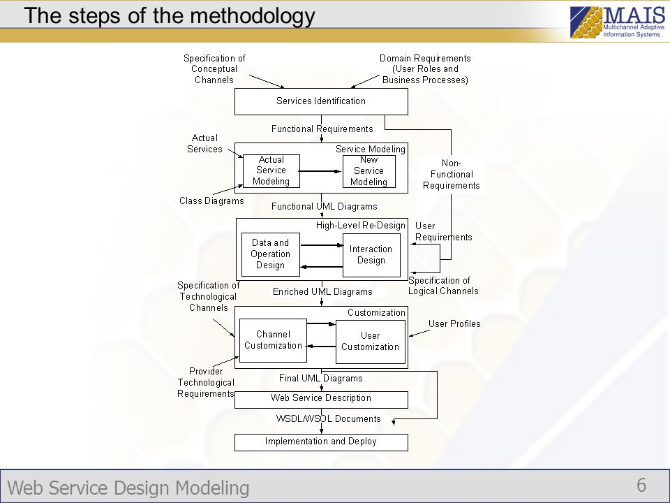 Web Service Design Modeling 6 The steps of the methodology