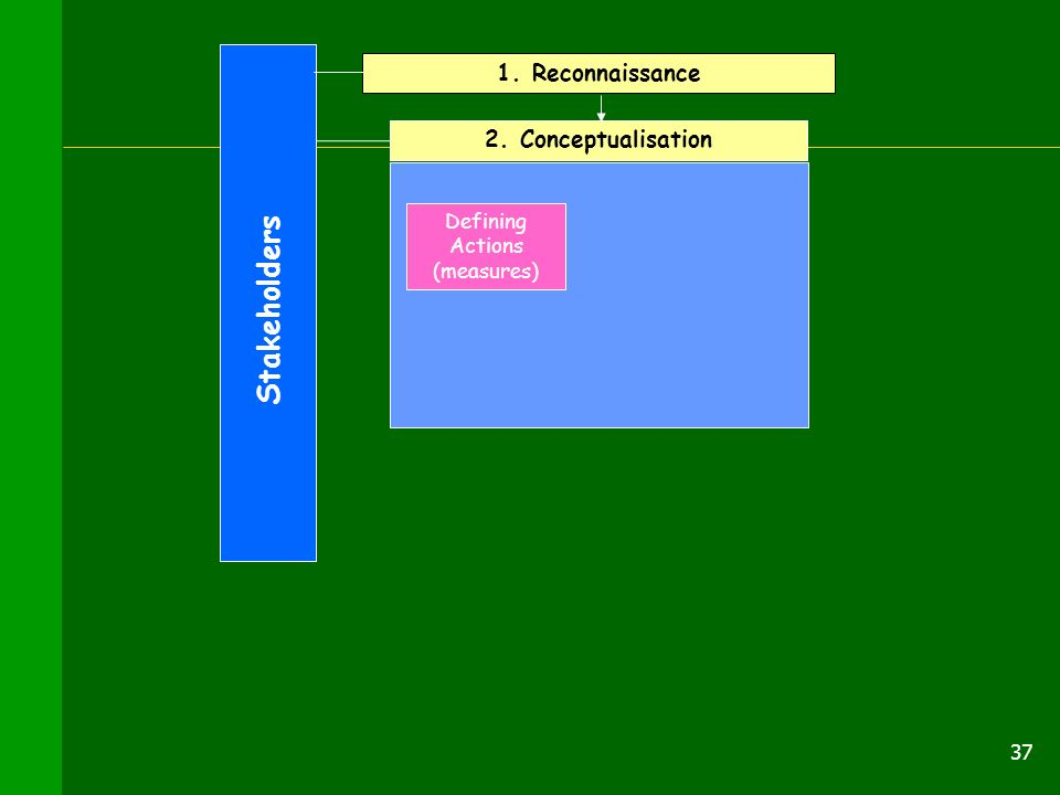 37 2. Conceptualisation Stakeholders 1. Reconnaissance Defining Actions (measures)