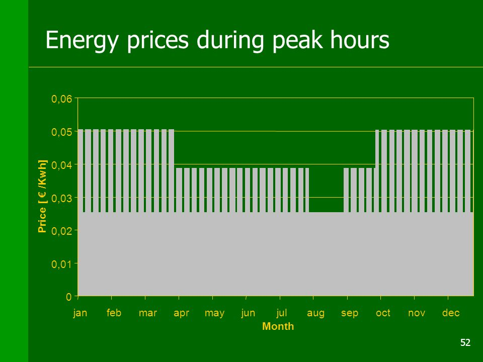 52 Energy prices during peak hours 0 0,01 0,02 0,03 0,04 0,05 0,06 janfebmaraprmayjunjulaugsepoctnovdec Month Price [ /Kwh]