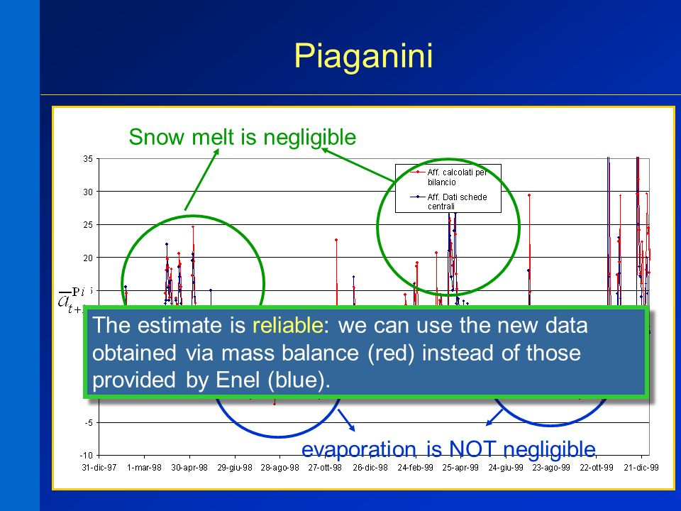 15 Piaganini Snow melt is negligible evaporation is NOT negligible The estimate is reliable: we can use the new data obtained via mass balance (red) instead of those provided by Enel (blue).