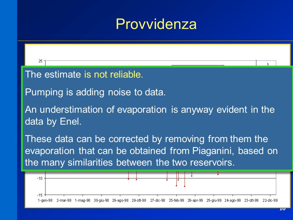 16 Provvidenza The estimate is not reliable. Pumping is adding noise to data. An understimation of evaporation is anyway evident in the data by Enel.