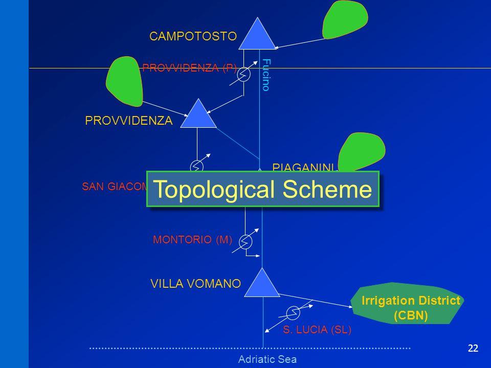 22 Schema fisicoSchema fisico Adriatic Sea Fucino VILLA VOMANO PIAGANINI PROVVIDENZA CAMPOTOSTO MONTORIO (M) SAN GIACOMO (SG) Irrigation District (CBN