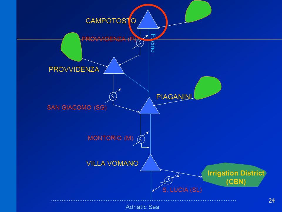 24 Schema fisicoSchema fisico Adriatic Sea Fucino VILLA VOMANO PIAGANINI PROVVIDENZA CAMPOTOSTO MONTORIO (M) SAN GIACOMO (SG) Irrigation District (CBN