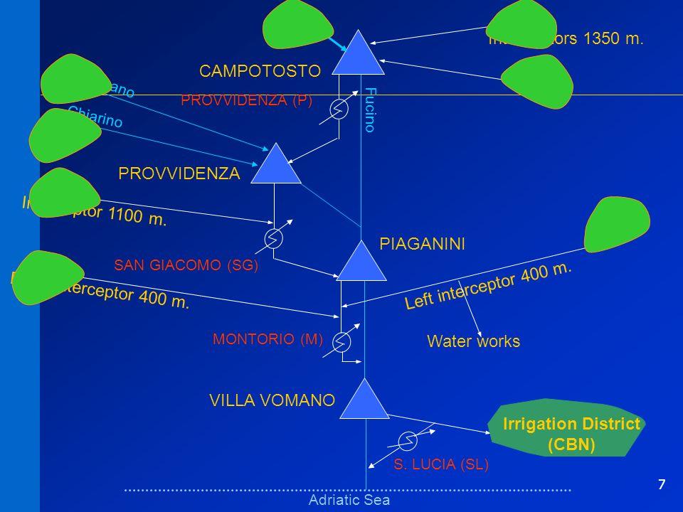 7 Schema fisicoSchema fisico Adriatic Sea Fucino VILLA VOMANO PIAGANINI PROVVIDENZA CAMPOTOSTO MONTORIO (M) Interceptor 1100 m. PROVVIDENZA (P) SAN GI