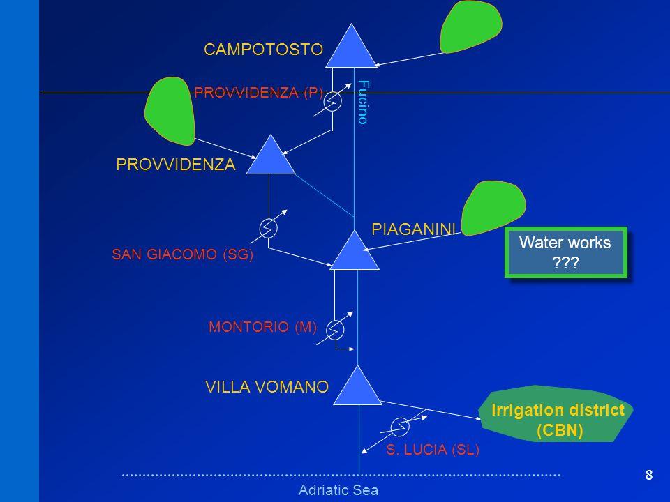 8 Schema fisico (bacini)Schema fisico (bacini) Adriatic Sea Fucino VILLA VOMANO PIAGANINI PROVVIDENZA CAMPOTOSTO MONTORIO (M) SAN GIACOMO (SG) Irrigat