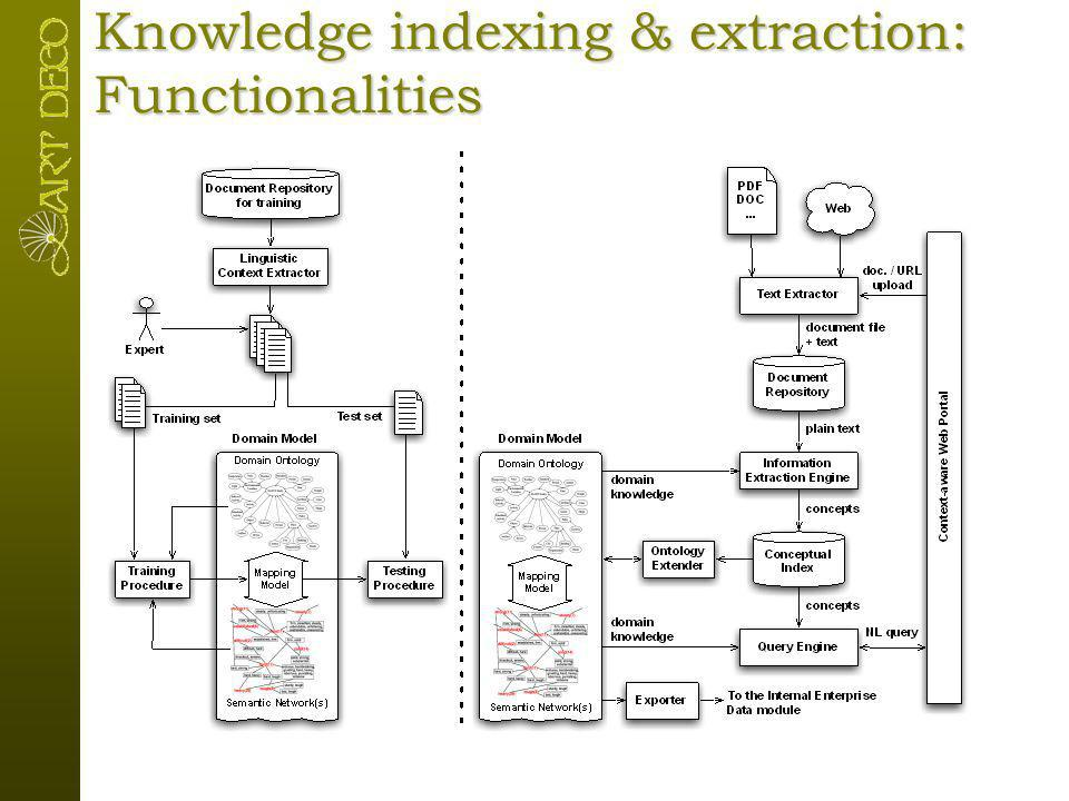Knowledge indexing & extraction: Functionalities TrainingIndexing, querying, and extending