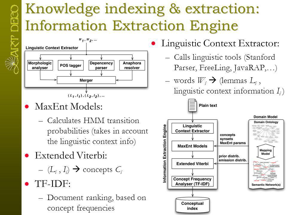 Knowledge indexing & extraction: Information Extraction Engine TrainingIndexing, querying, and extending Linguistic Context Extractor: –Calls linguist