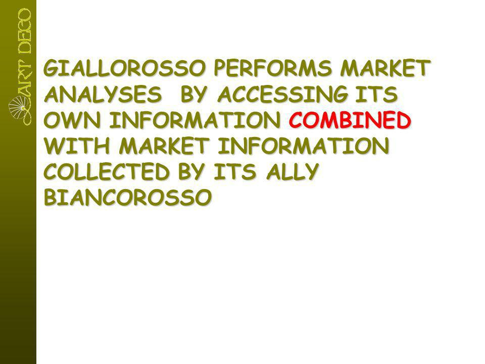 GIALLOROSSO PERFORMS MARKET ANALYSES BY ACCESSING ITS OWN INFORMATION COMBINED WITH MARKET INFORMATION COLLECTED BY ITS ALLY BIANCOROSSO