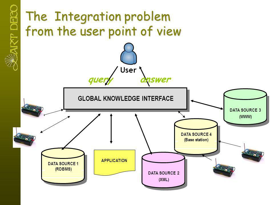 The Integration problem from the user point of view DATA SOURCE 1 (RDBMS) DATA SOURCE 2 (XML) DATA SOURCE 3 (WWW) GLOBAL KNOWLEDGE INTERFACE queryansw