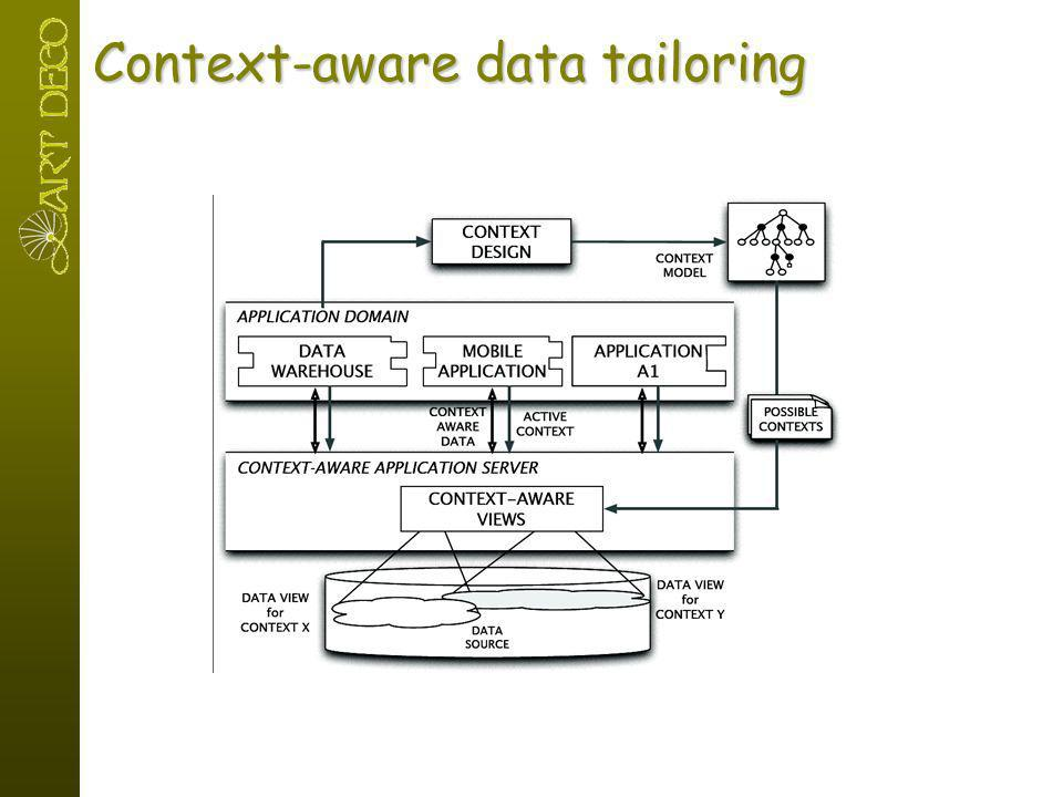 Context-aware data tailoring
