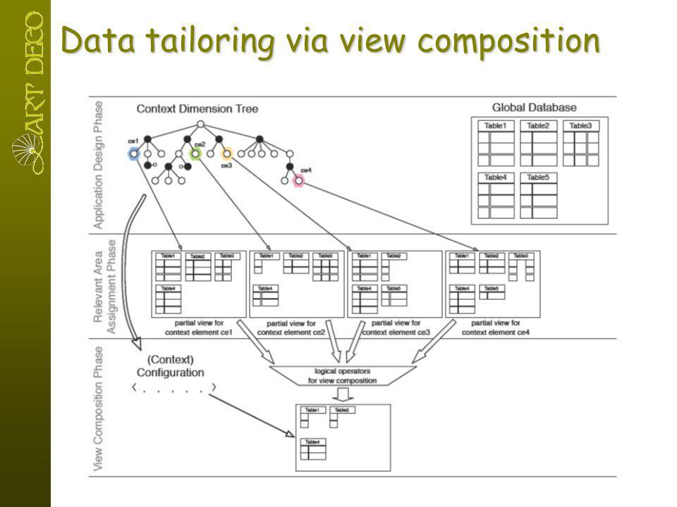 Data tailoring via view composition
