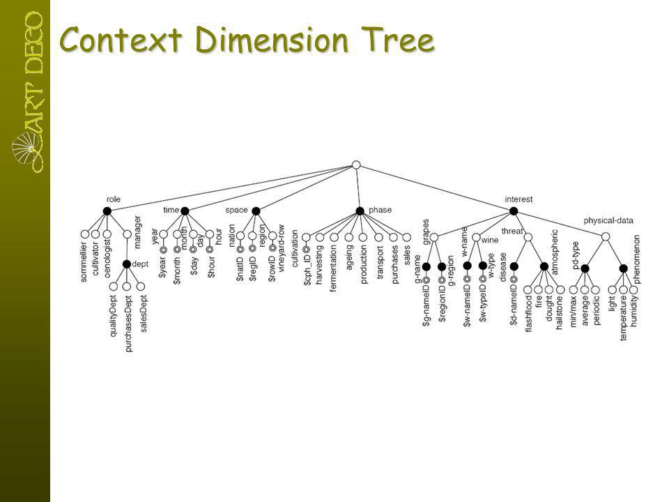 Context Dimension Tree