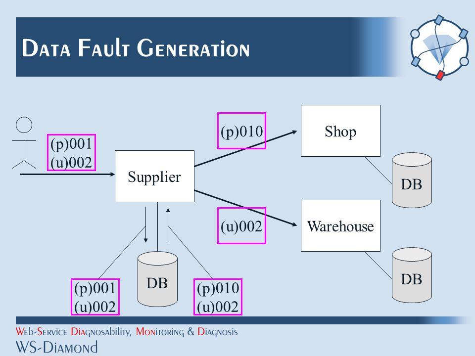 Data Fault Generation Shop Supplier DB Warehouse DB (p)001 (u)002 (p)001 (u)002 (p)010 (u)002 (p)010