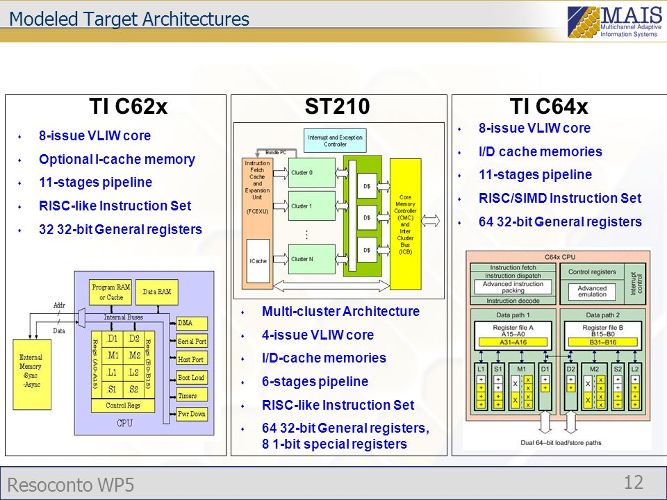 Resoconto WP5 12 Modeled Target Architectures s Multi-cluster Architecture s 4-issue VLIW core s I/D-cache memories s 6-stages pipeline s RISC-like Instruction Set s 64 32-bit General registers, 8 1-bit special registers ST210TI C62x s 8-issue VLIW core s Optional I-cache memory s 11-stages pipeline s RISC-like Instruction Set s 32 32-bit General registers TI C64x s 8-issue VLIW core s I/D cache memories s 11-stages pipeline s RISC/SIMD Instruction Set s 64 32-bit General registers