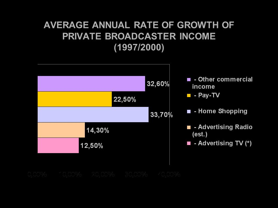 AVERAGE ANNUAL RATE OF GROWTH OF PRIVATE BROADCASTER INCOME (1997/2000)