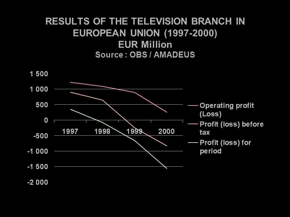 RESULTS OF THE TELEVISION BRANCH IN EUROPEAN UNION (1997-2000) EUR Million Source : OBS / AMADEUS