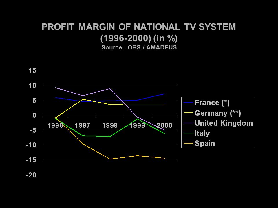 PROFIT MARGIN OF NATIONAL TV SYSTEM (1996-2000) (in %) Source : OBS / AMADEUS