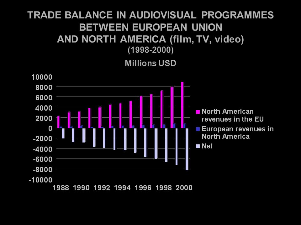 TRADE BALANCE IN AUDIOVISUAL PROGRAMMES BETWEEN EUROPEAN UNION AND NORTH AMERICA (film, TV, video) (1998-2000) Millions USD