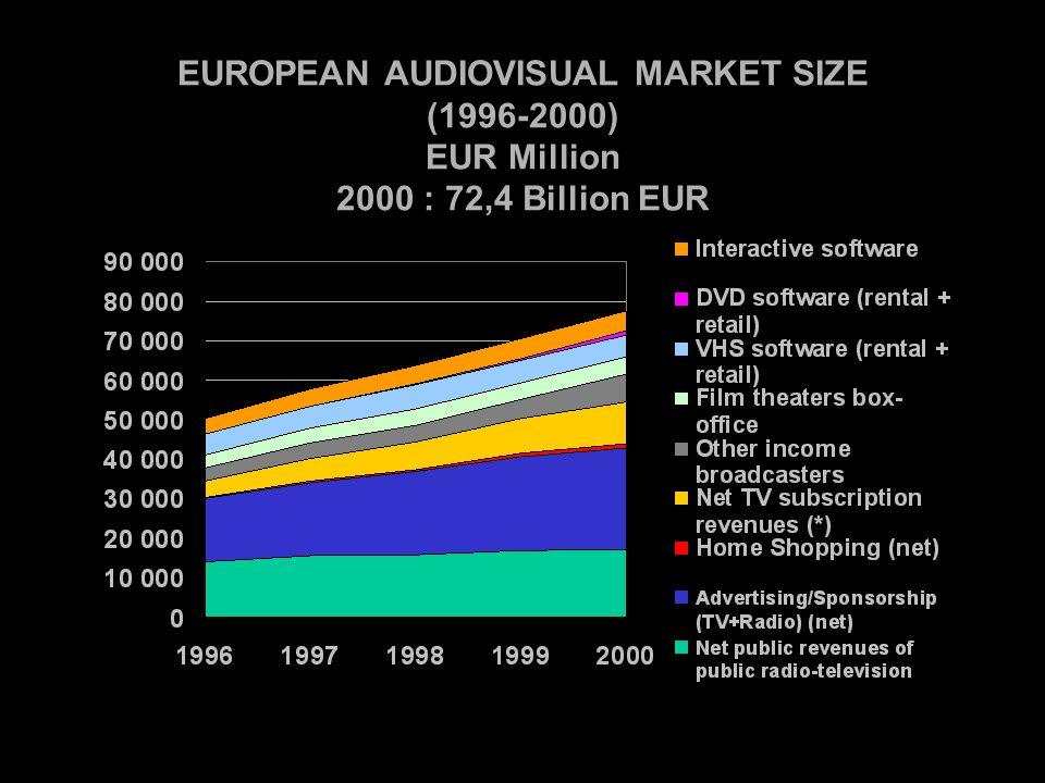 PROFIT MARGIN OF TELEVISION COMPANIES IN EUROPEAN UNION (1997-2000) (in %) Source : European Audiovisual Observatory