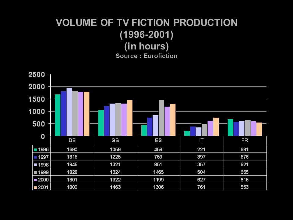 VOLUME OF TV FICTION PRODUCTION (1996-2001) (in hours) Source : Eurofiction
