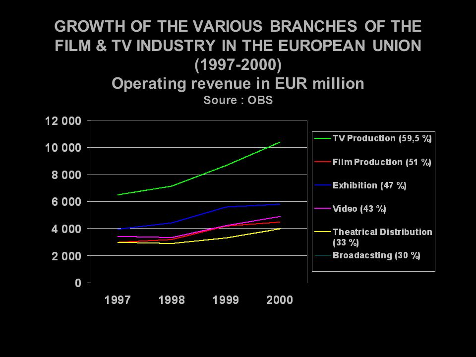 GROWTH OF THE VARIOUS BRANCHES OF THE FILM & TV INDUSTRY IN THE EUROPEAN UNION (1997-2000) Operating revenue in EUR million Soure : OBS