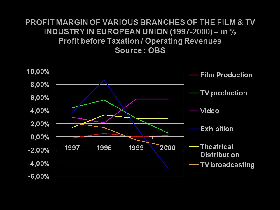 PROFIT MARGIN OF VARIOUS BRANCHES OF THE FILM & TV INDUSTRY IN EUROPEAN UNION (1997-2000) – in % Profit before Taxation / Operating Revenues Source : OBS