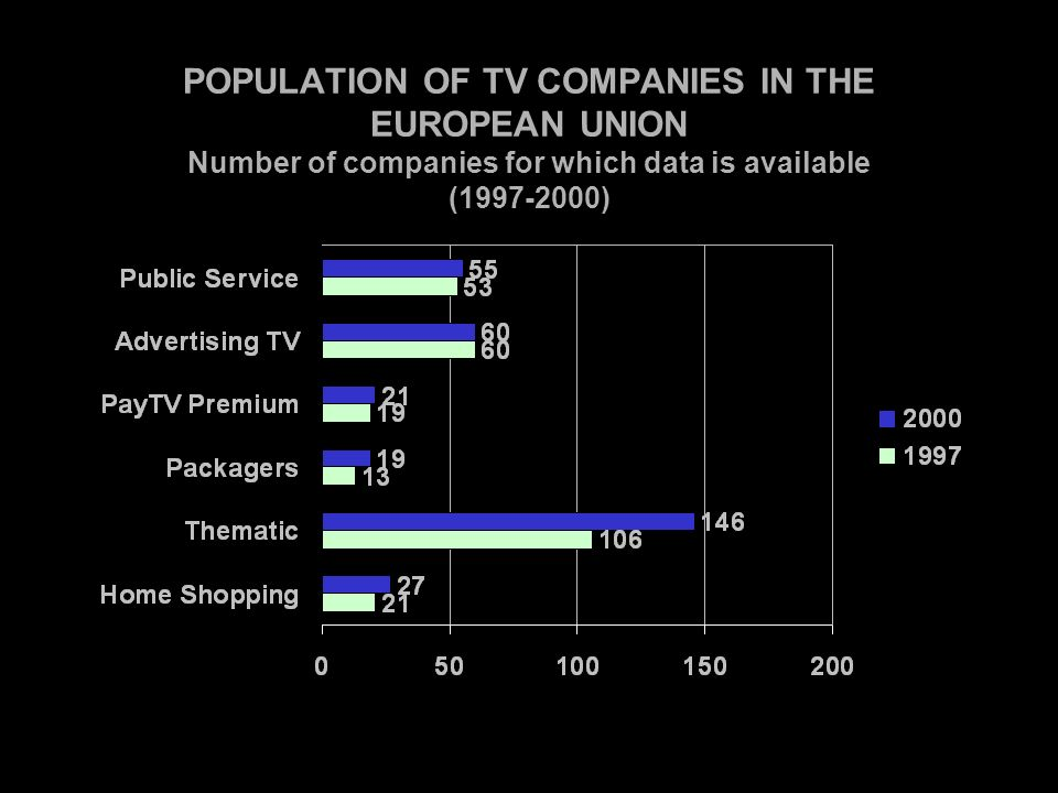 POPULATION OF TV COMPANIES IN THE EUROPEAN UNION Number of companies for which data is available (1997-2000)