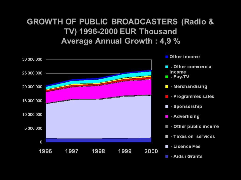 TRADE BALANCE IN AUDIOVISUAL PROGRAMMES BETWEEN EUROPEAN UNION AND NORTH AMERICA (film, TV, video) (1998-2000) Millions USD