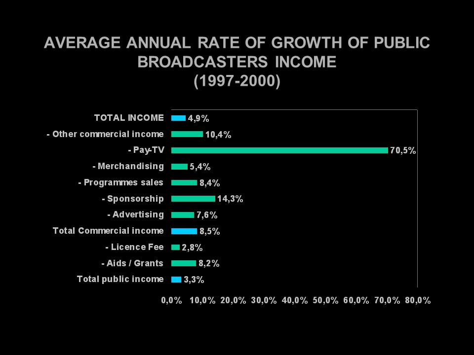 AVERAGE ANNUAL RATE OF GROWTH OF PUBLIC BROADCASTERS INCOME (1997-2000)