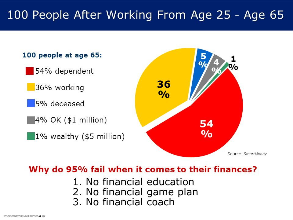 PP/SR/33638/7.06/V6.0/02PFS344-28 100 People After Working From Age 25 - Age 65 100 people at age 65: 54% dependent 36% working 5% deceased 4% OK ($1