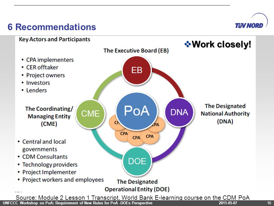2011-03-12Project Cycle – Programme of Activities2011-03-1216 Source: Module 2 Lesson 1 Transcript, World Bank E-learning course on the CDM PoA UNFCCC