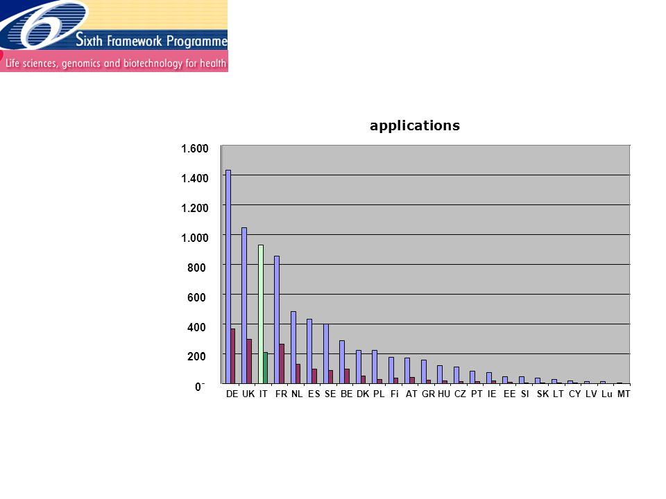 applications 0 200 400 600 800 1.000 1.200 1.400 1.600 DEUKITFRNLESSEBEDKPLFiATGRHUCZPTIEEESISKLTCYLVLuMT